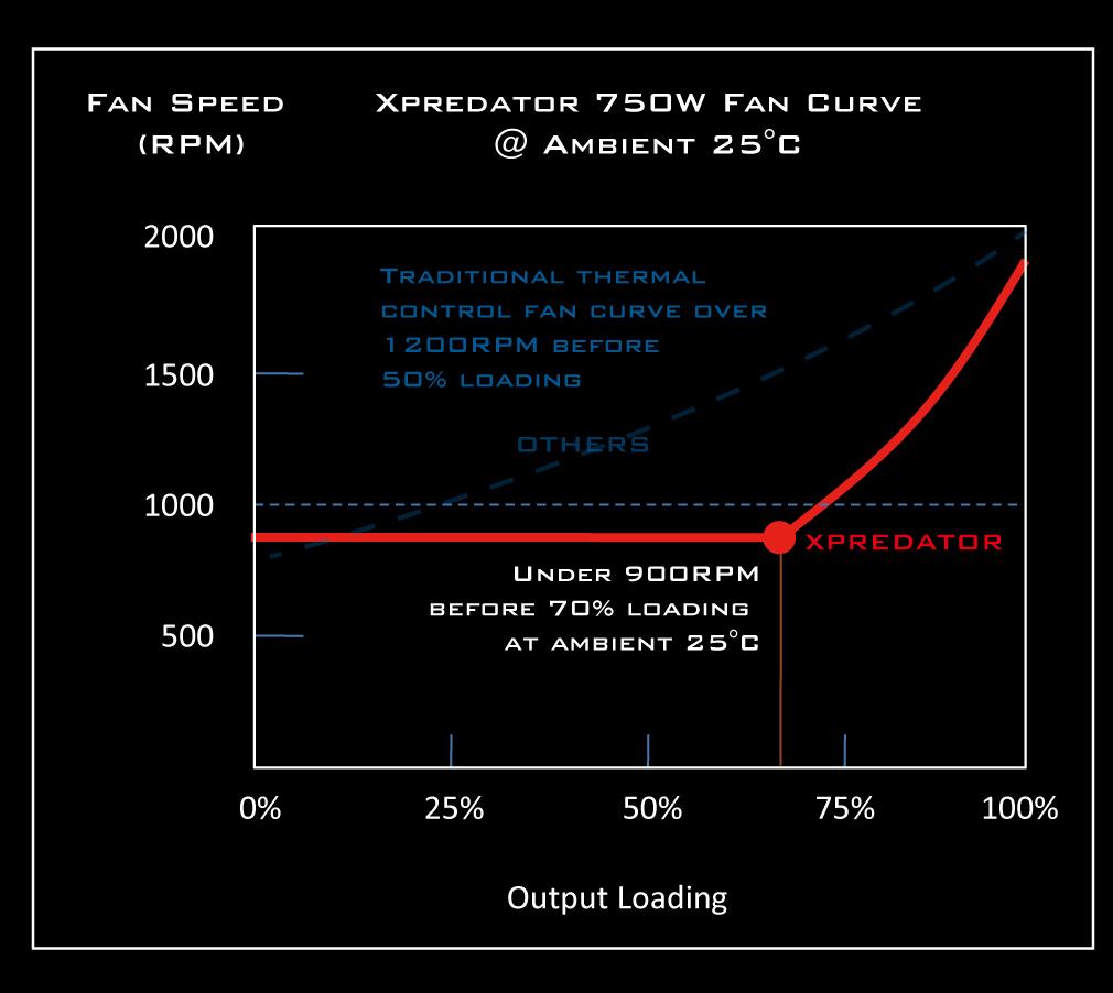 Fan-Curve